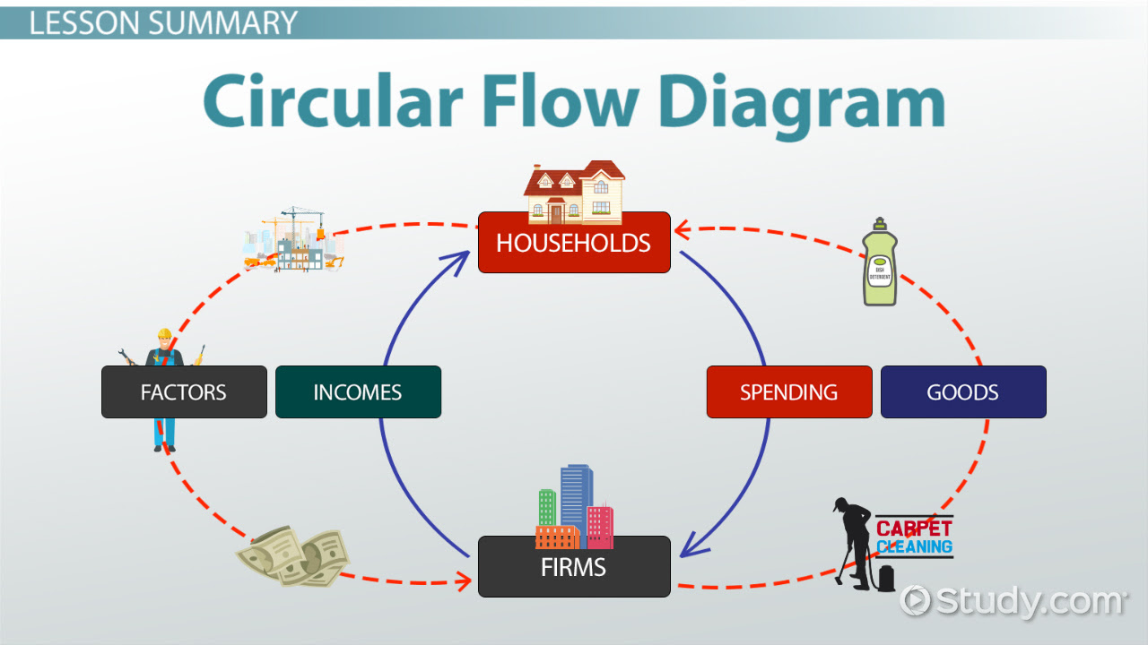 Circular Flow Diagram in Economics: Definition & Example ...
