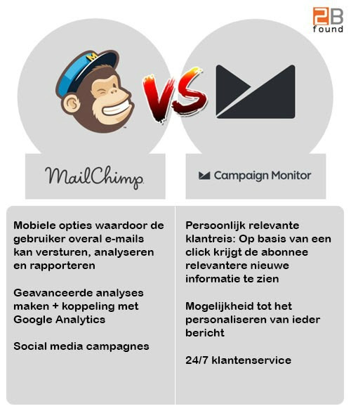 E-mailmarketing Software: MailChimp VS Campaign Monitor - 2Bfound