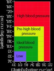 Blood Pressure Chart