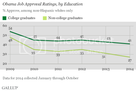 Obama Approval Drops Among Working-Class Whites photo jfvug6zx5u-zice88yqdma_zps492b8996.png