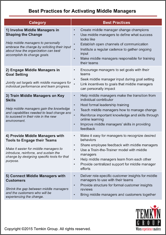 Report: Activating Middle Managers to Drive CX Change