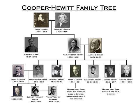 Cooper Hewitt Family