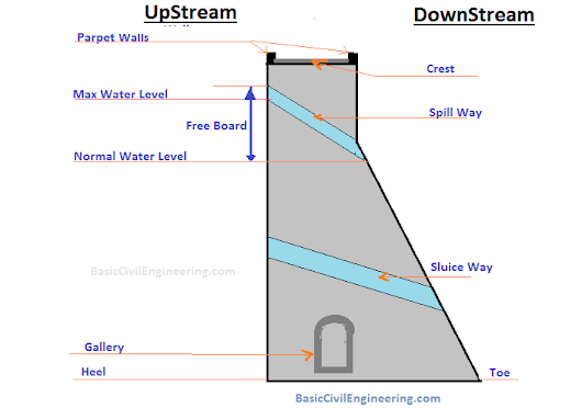 Reservoir - Dam Structure, Cross Section & Terminologies - Basic Civil Engineering
