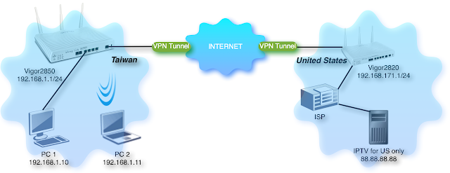 Bagaimana membuat load balancing VPN dgn Draytek Vigor ?