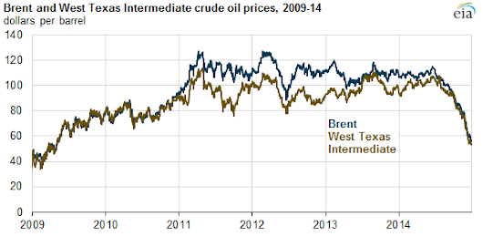 Oil Price Collapse and Year in Energy Prices | The Energy Collective