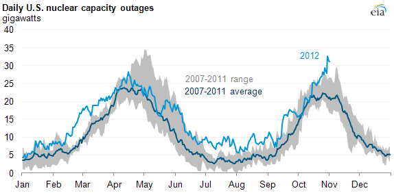 Graph of nuclear capacity outages, as explained in article text