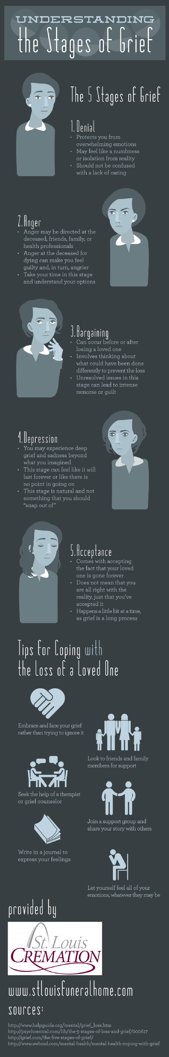 Infographic: Understanding The Stages Of Grief