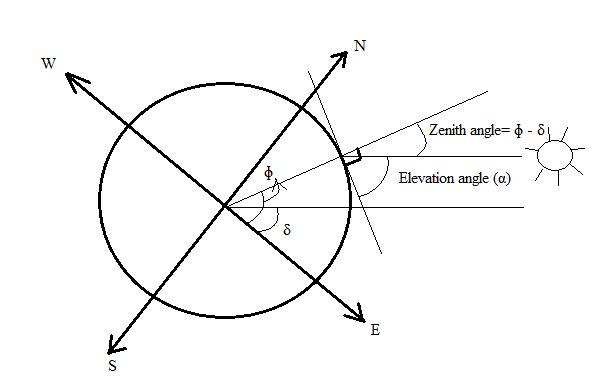 Image Result For Latitude Zones