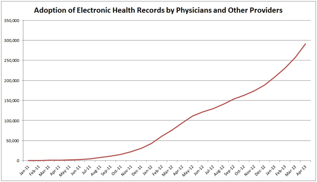 Adoption of Electronic Health Records by Physicians and Other Providers