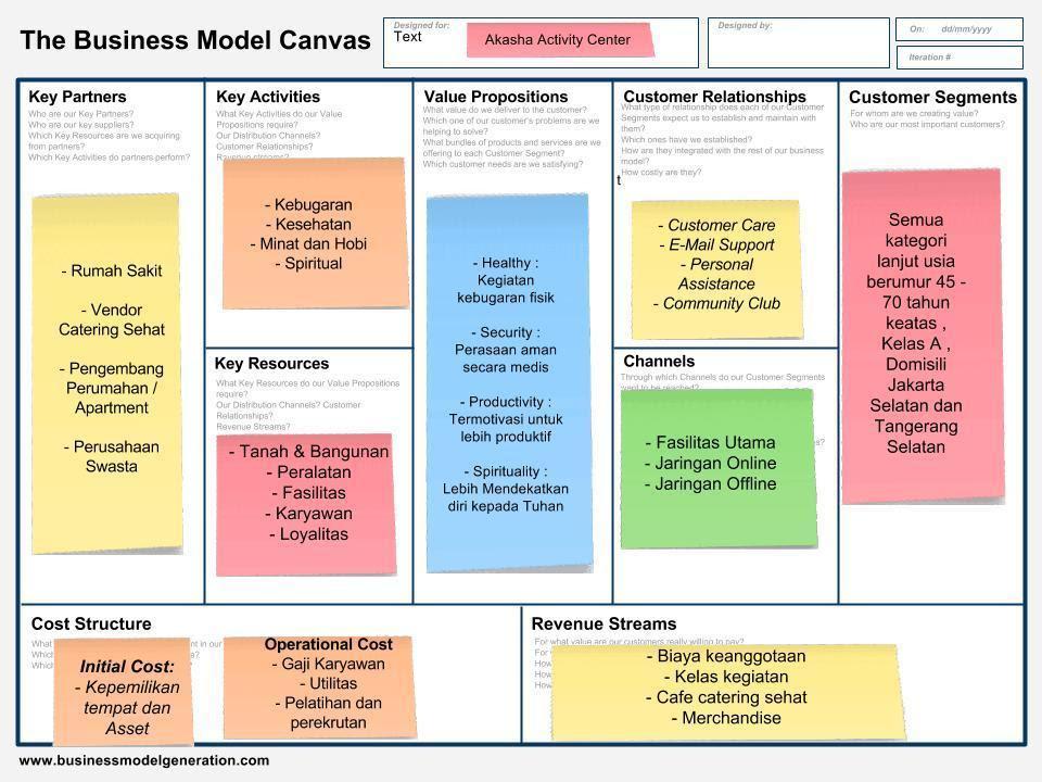 Contoh Bisnis Model Canvas Laundry - Guru Paud