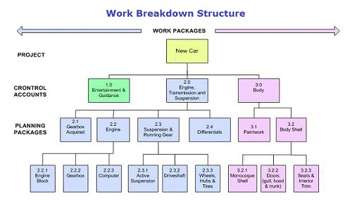 Difference between Work Breakdown Structure (WBS) and Resource Breakdown Structure (RBS) | Difference Between