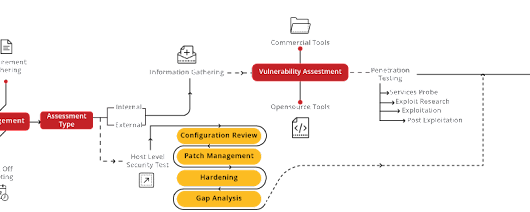 Network Security Assessment - Secure Your Network | Briskinfosec