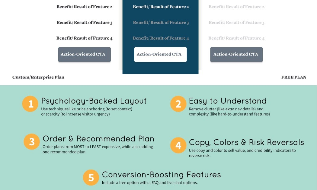 Making Money On Line A Cheat Sheet To Designing A Pricing