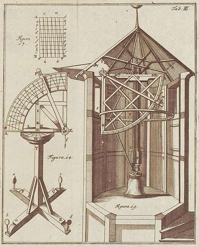 Declination measurement