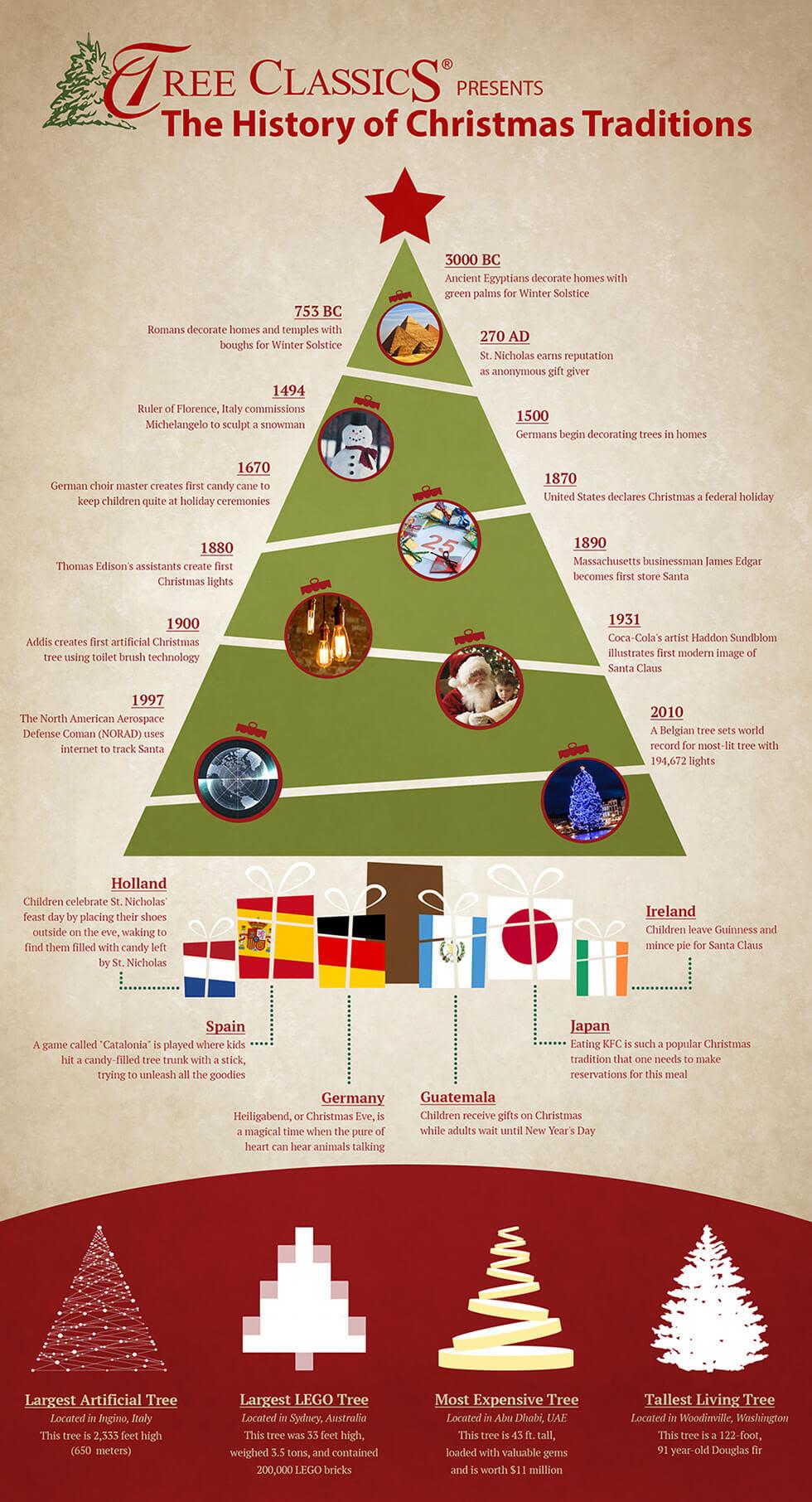 Sejarah Tradisi Natal Yang Perlu Anda Ketahui   The EdGe