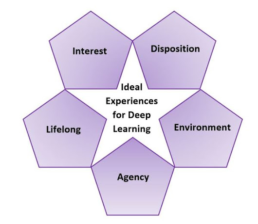 IDEAL learning