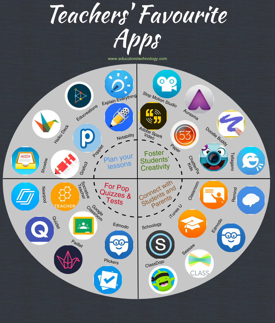 Teachers Most Favourited Apps