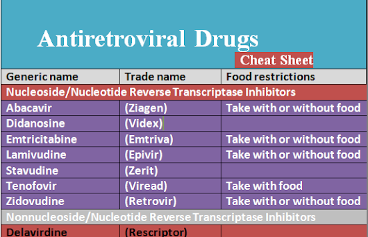 Antiretroviral Drugs Cheat Sheet - Medical eStudy