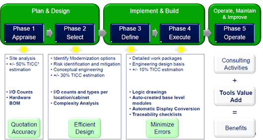 Increasing Project Efficiencies in Control System Modernizations - Emerson Process Experts