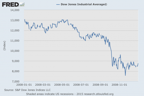 Dow Jones Industrial Average 2008