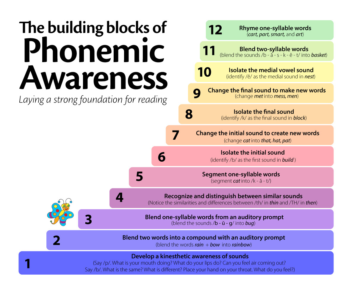 Image result for levels of phonemic awareness