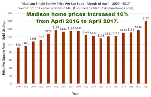 Madison Home and Condo Prices up Big Time in April