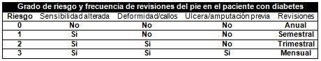 pie_diabetico_primaria/frecuencia_revisiones_consultas