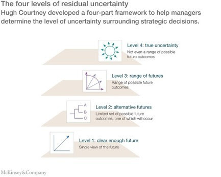 Strategy under uncertainty | McKinsey & Company | Mindful Decision Making
