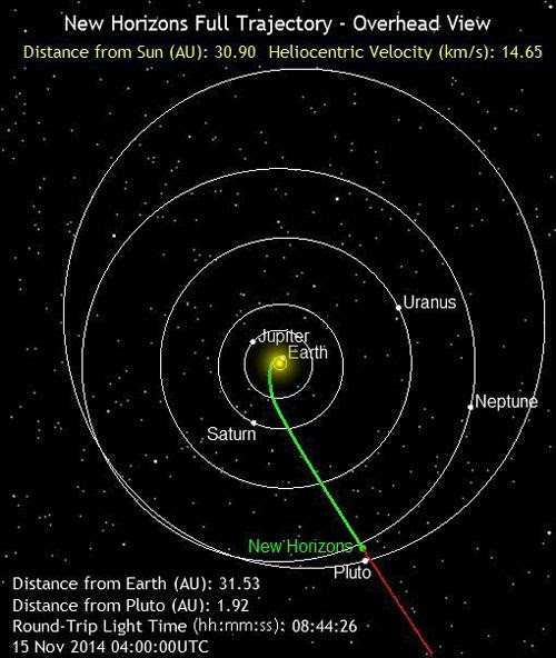 The green line marks the path traveled by the New Horizons spacecraft as of 8:00 PM, Pacific Standard Time, on November 14, 2014.  It is 2.9 billion miles from Earth.
