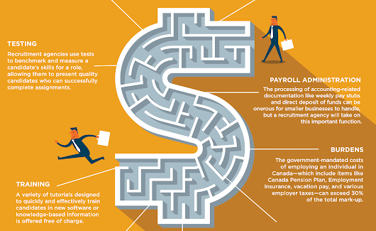 [Infographic] What's Included in a Recruitment Agency's Mark-Up?