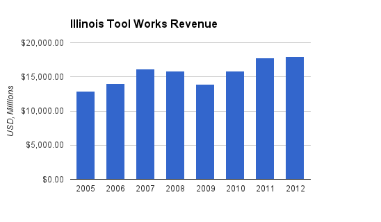 Illinois Tool Works Revenue