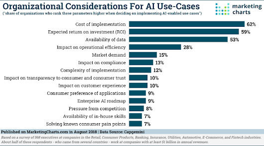 Capgemini-Considerations-for-AI-Implementation-Aug2018 - Marketing Charts