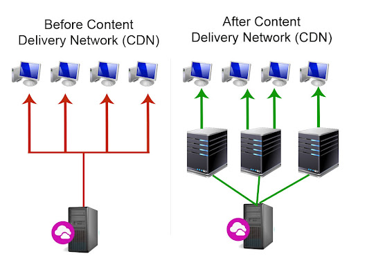 Setting up a Content Delivery Network (CDN) on Magento