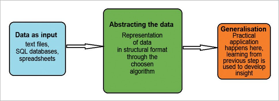 Steps to implement machine learning
