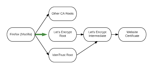 Let's Encrypt Root to be Trusted by Mozilla - Let's Encrypt - Free SSL/TLS Certificates
