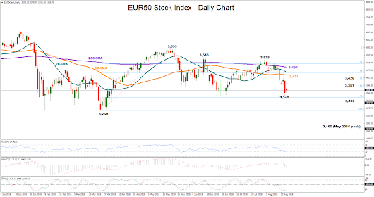 Technical analysis – EUR50 slips to 7-week lows; looks for a rebound