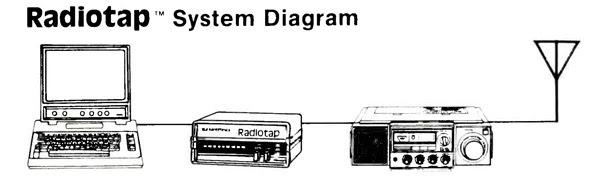 radiotap-diagrama