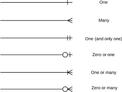 Crows Foot Notation Cardinality