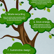9 Ways to Create Greener Offices | Visual.ly