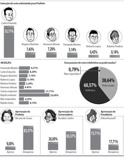 Info mostra situação dos candidatos e a avaliação das gestões