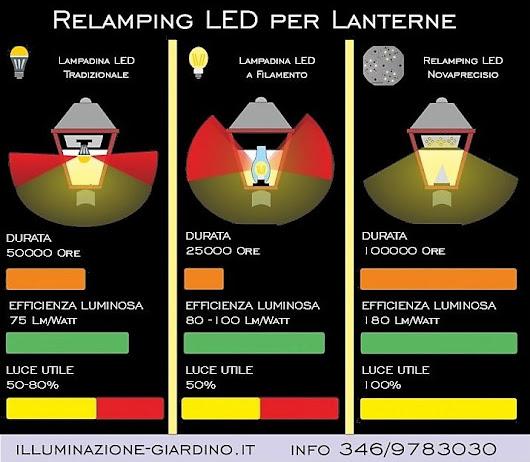 Https illuminazione for Lampioni da giardino obi
