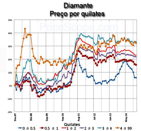 Preço diamante por tamanho