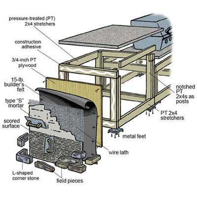 Overview | How to Build an Outdoor Kitchen | This Old House