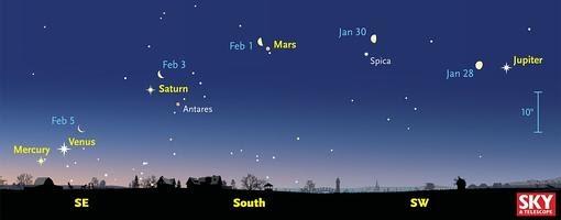 Los cinco planetas, 45 minutos antes del amanecer del 1 de febrero