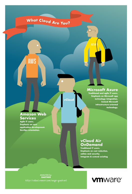 What Cloud Are You? - The vCenterNerd