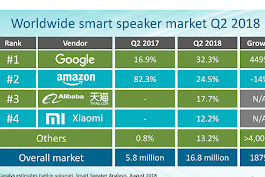 Google tops Amazon in global smart speaker shipments during the second quarter