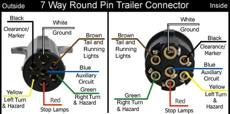 Wiring Diagram for the Pollak Heavy-Duty, 7-Pole, Round ...