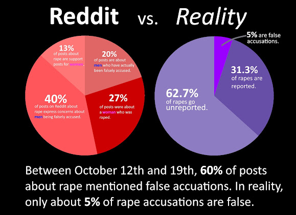 "r/FlyingCircusOrchestra - Many on Reddit say to me Drum Corps is ""Their Family"" until they see this chart about how many reports of assault and abuse go unreported because of victims fearing repercussions if they report."