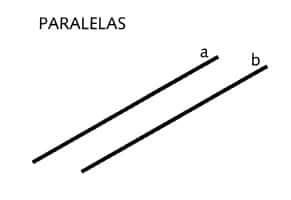 Resultado de imagem para paralelas