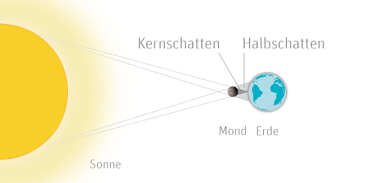Partielle Sonnenfinsternis am 20.03.15